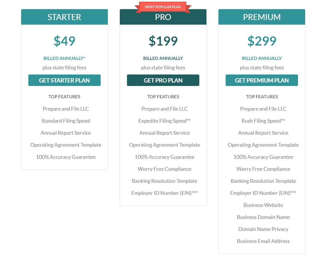 ZenBusiness LLC Formation Package Pricing